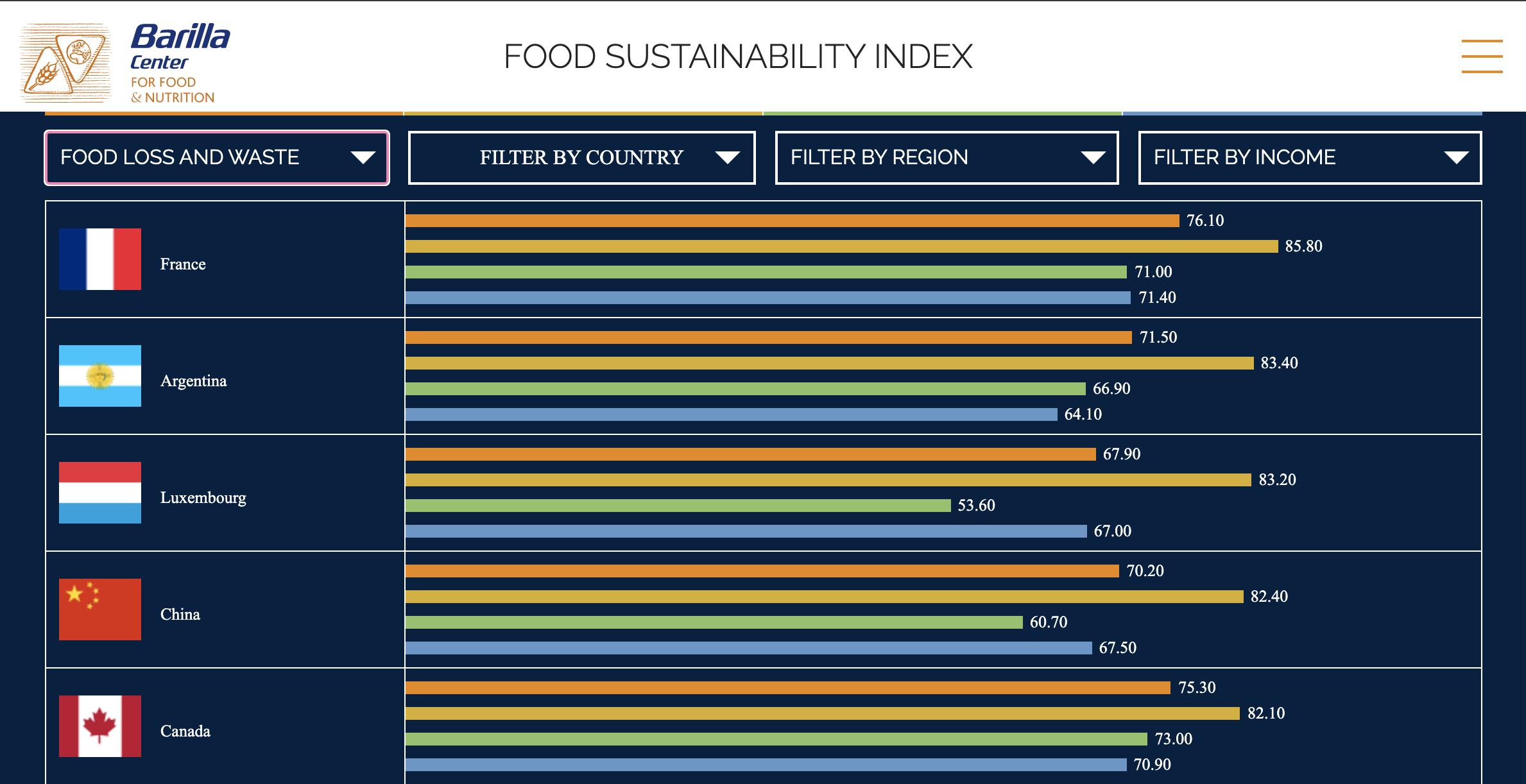 Figure 3.3: The Food Sustainability Index.